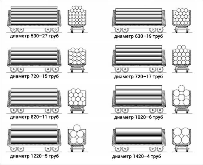 Нормы загрузки труб ППУ в машину